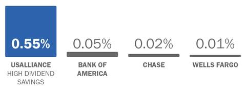 Savings rate comparison chart