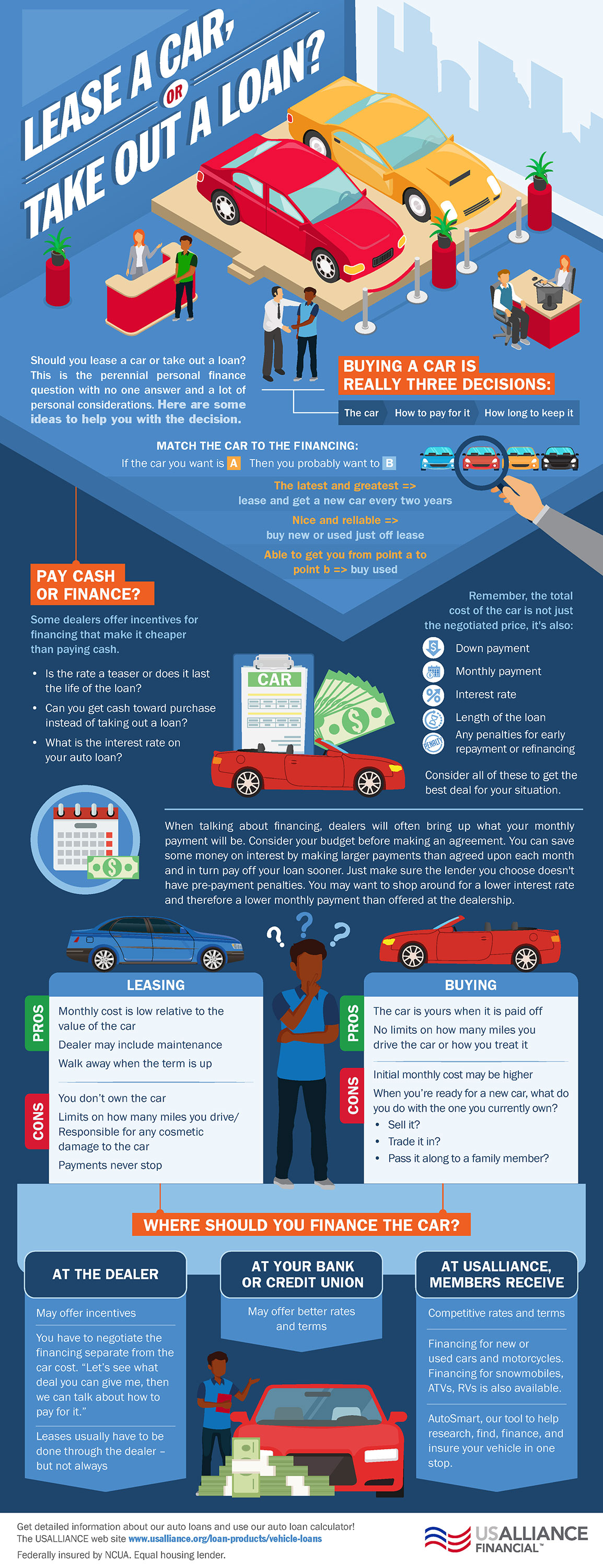 lease-or-loan-infographic